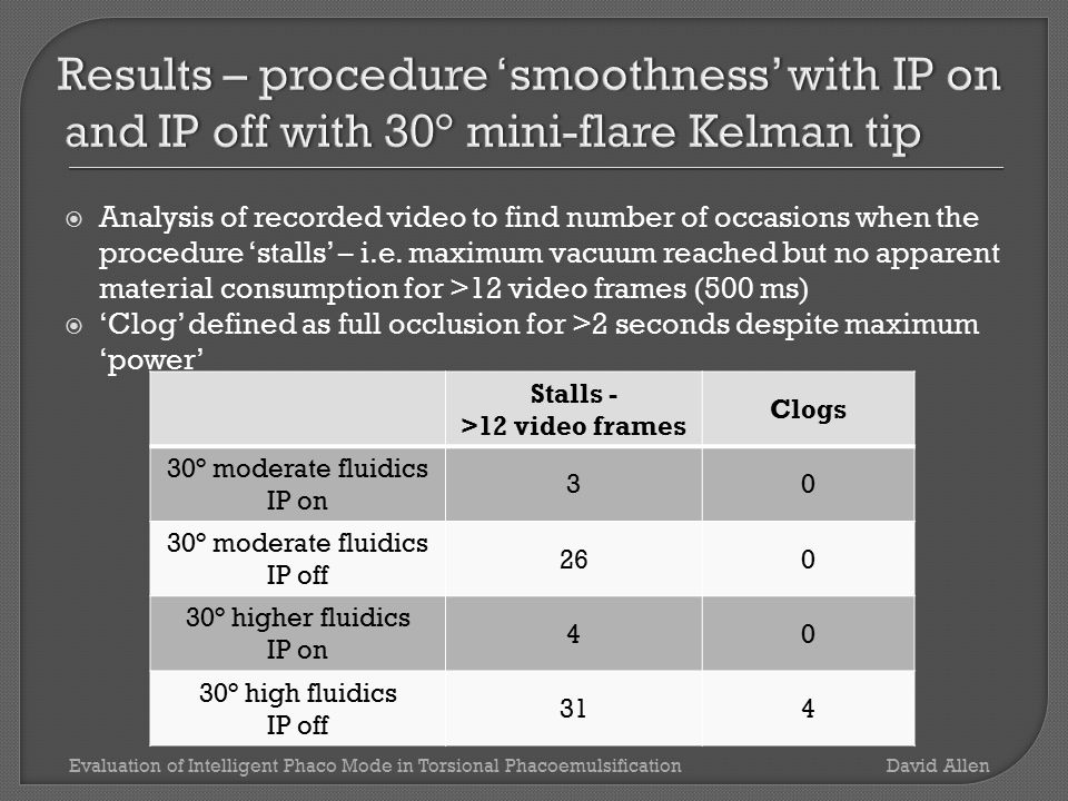  These results confirmed the clinical impression that IP is effective and that most benefit is seen with 30° mini-flare needle.