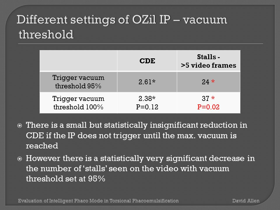 CDE Stalls - >5 video frames Long.power to OZil amplitude ratio 0.7 2.0836 Long.