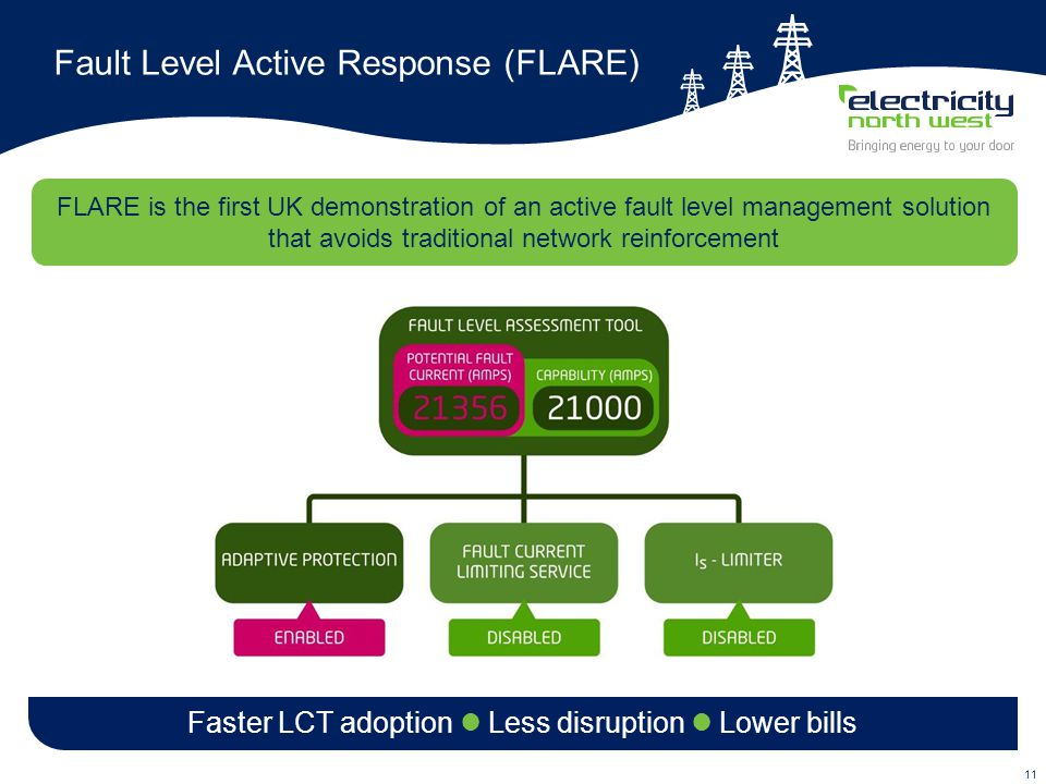 11 Fault Level Active Response (FLARE) FLARE is the first UK demonstration of an active fault level management solution that avoids traditional network reinforcement Faster LCT adoption Less disruption Lower bills