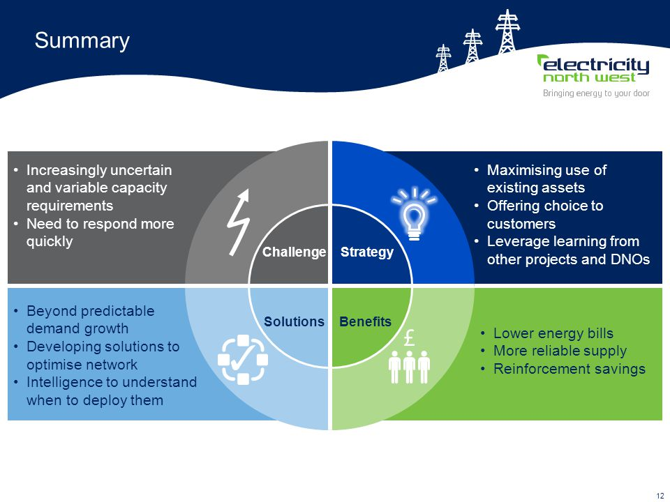 12 Summary Lower energy bills More reliable supply Reinforcement savings Benefits Increasingly uncertain and variable capacity requirements Need to respond more quickly Challenge Beyond predictable demand growth Developing solutions to optimise network Intelligence to understand when to deploy them Solutions Maximising use of existing assets Offering choice to customers Leverage learning from other projects and DNOs Strategy