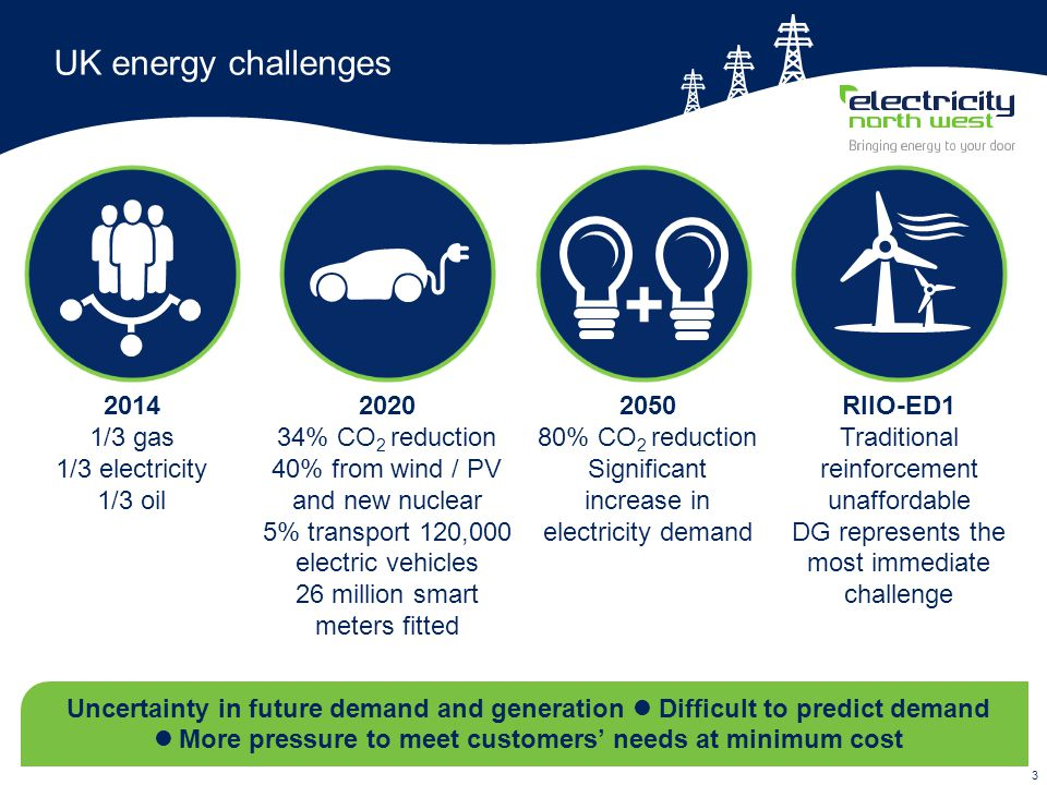 3 UK energy challenges Uncertainty in future demand and generation Difficult to predict demand More pressure to meet customers' needs at minimum cost 2020 34% CO 2 reduction 40% from wind / PV and new nuclear 5% transport 120,000 electric vehicles 26 million smart meters fitted 2014 1/3 gas 1/3 electricity 1/3 oil RIIO-ED1 Traditional reinforcement unaffordable DG represents the most immediate challenge 2050 80% CO 2 reduction Significant increase in electricity demand +