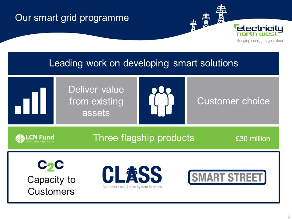 5 Our smart grid programme Deliver value from existing assets Leading work on developing smart solutions Capacity to Customers Three flagship products £30 million Customer choice