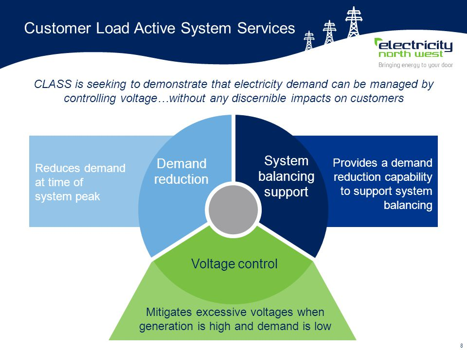 8 Customer Load Active System Services Provides a demand reduction capability to support system balancing System balancing support Demand reduction Voltage control Reduces demand at time of system peak Mitigates excessive voltages when generation is high and demand is low CLASS is seeking to demonstrate that electricity demand can be managed by controlling voltage…without any discernible impacts on customers