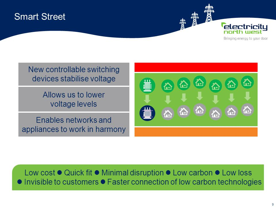 10 How, when and where to manage LV voltage Investigating customers' perceptions of voltage and if standards are appropriate Analysis shows much of LV network can accommodate PV 'Connect and manage' approach developed to avoid connection delays Challenge for PV is voltage