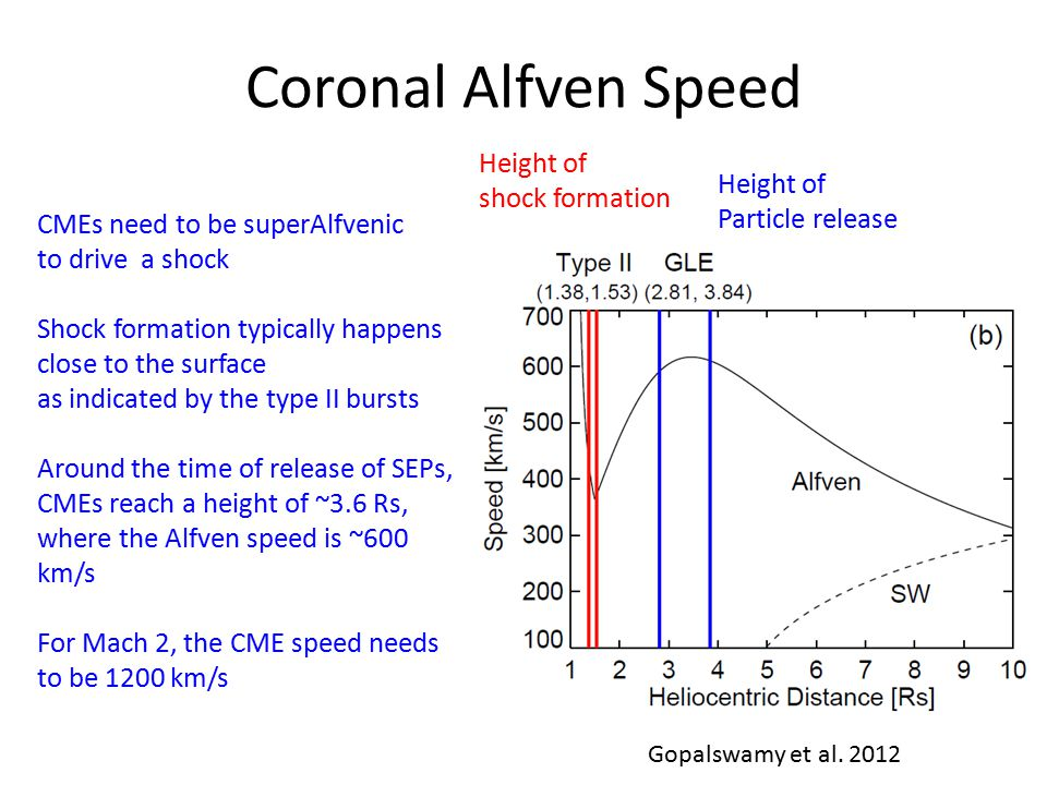 Coronal Alfven Speed Height of shock formation Height of Particle release CMEs need to be superAlfvenic to drive a shock Shock formation typically happens close to the surface as indicated by the type II bursts Around the time of release of SEPs, CMEs reach a height of ~3.6 Rs, where the Alfven speed is ~600 km/s For Mach 2, the CME speed needs to be 1200 km/s Gopalswamy et al.