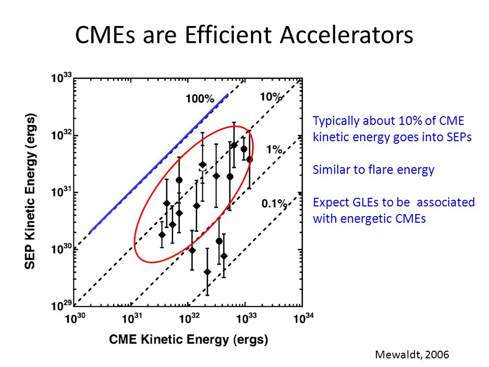 CMEs are Efficient Accelerators Mewaldt, 2006 Typically about 10% of CME kinetic energy goes into SEPs Similar to flare energy Expect GLEs to be associated with energetic CMEs