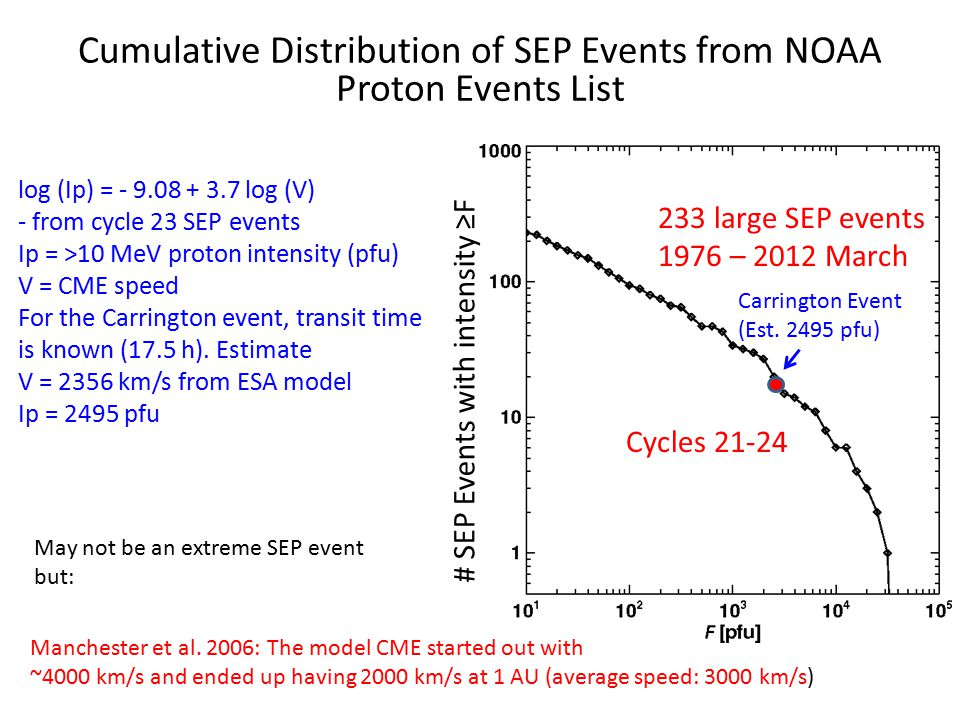 Cycles 21-24 233 large SEP events 1976 – 2012 March Carrington Event (Est.