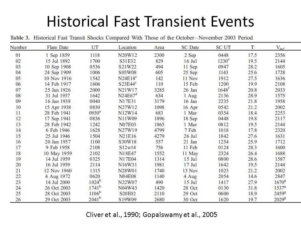 Historical Fast Transient Events Cliver et al., 1990; Gopalswamy et al., 2005