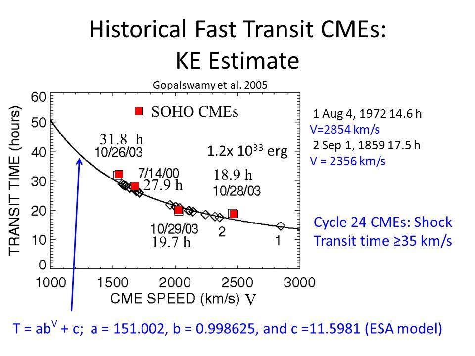 Historical Fast Transit CMEs: KE Estimate SOHO CMEs 27.9 h 18.9 h 19.7 h 31.8 h V 1 Aug 4, 1972 14.6 h V=2854 km/s 2 Sep 1, 1859 17.5 h V = 2356 km/s 1.2x 10 33 erg T = ab V + c; a = 151.002, b = 0.998625, and c =11.5981 (ESA model) Cycle 24 CMEs: Shock Transit time ≥35 km/s Gopalswamy et al.