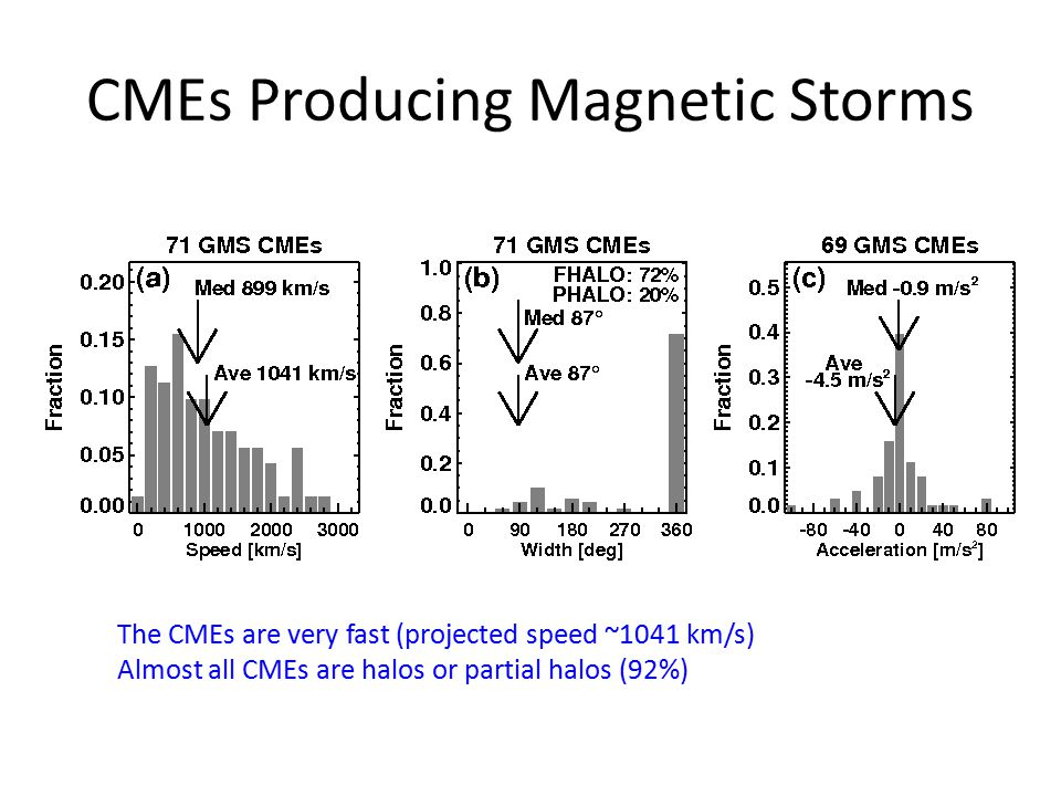 CMEs Producing Magnetic Storms The CMEs are very fast (projected speed ~1041 km/s) Almost all CMEs are halos or partial halos (92%)