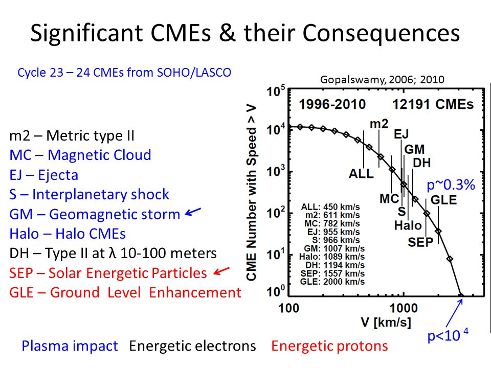 Significant CMEs & their Consequences m2 – Metric type II MC – Magnetic Cloud EJ – Ejecta S – Interplanetary shock GM – Geomagnetic storm Halo – Halo CMEs DH – Type II at λ 10-100 meters SEP – Solar Energetic Particles GLE – Ground Level Enhancement Plasma impact Energetic electrons Energetic protons p<10 -4 p~0.3% Gopalswamy, 2006; 2010 Cycle 23 – 24 CMEs from SOHO/LASCO
