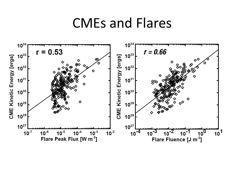 CMEs and Flares