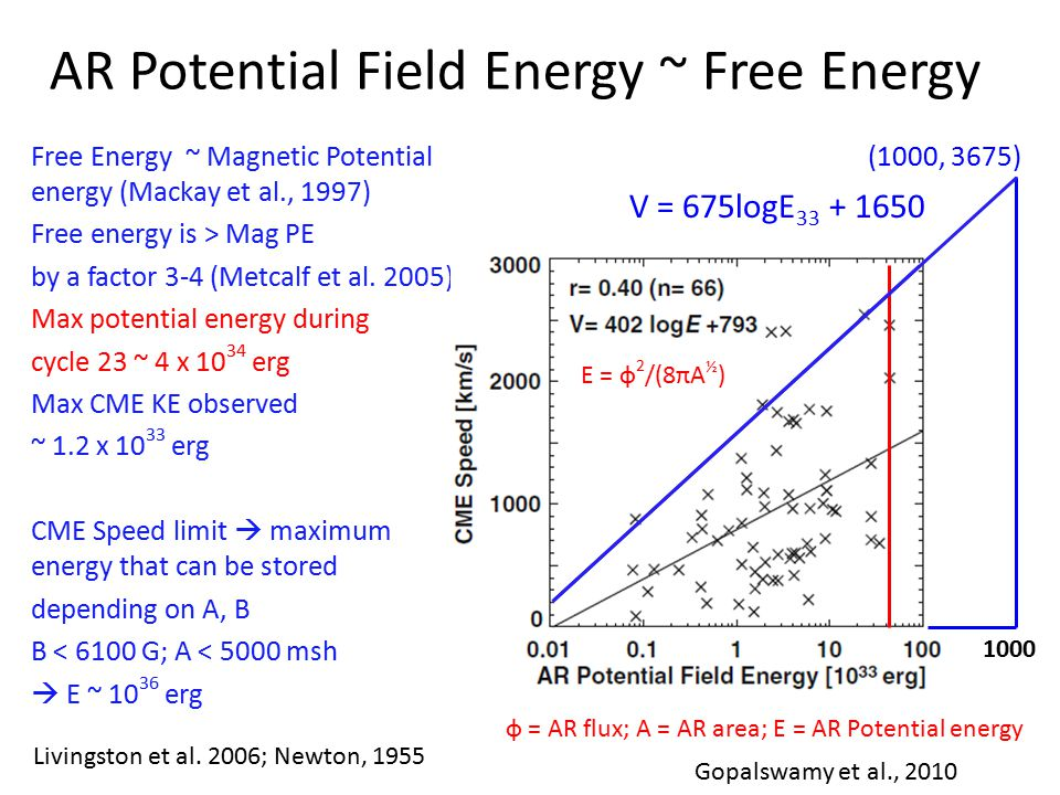 AR Potential Field Energy ~ Free Energy ф = AR flux; A = AR area; E = AR Potential energy Free Energy ~ Magnetic Potential energy (Mackay et al., 1997) Free energy is > Mag PE by a factor 3-4 (Metcalf et al.