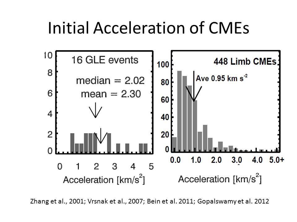 Initial Acceleration of CMEs Zhang et al., 2001; Vrsnak et al., 2007; Bein et al.