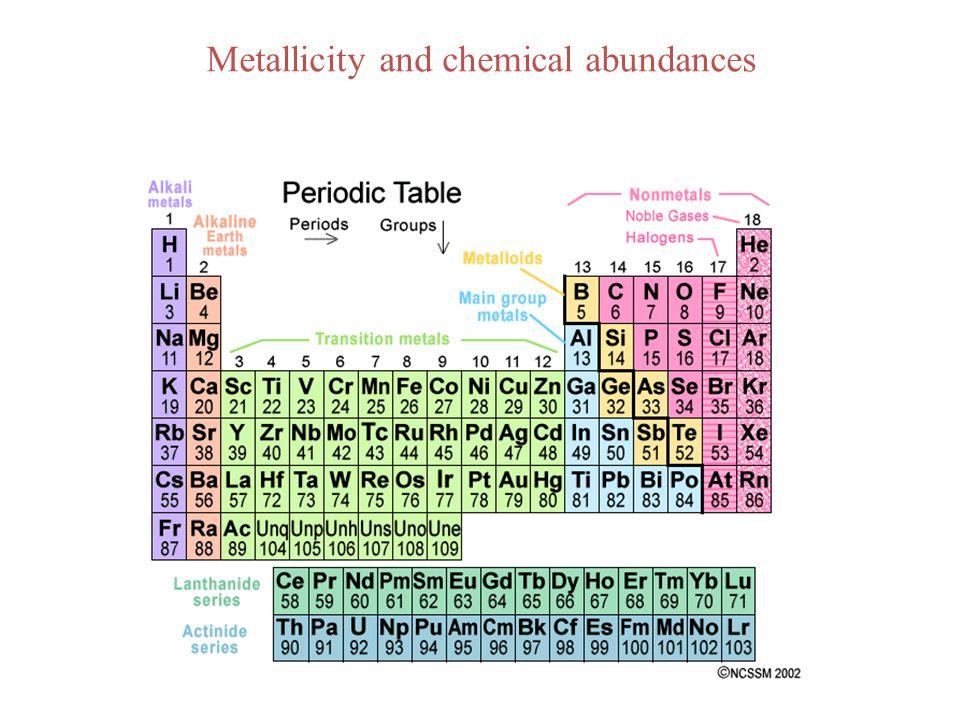 Metallicity and chemical abundances