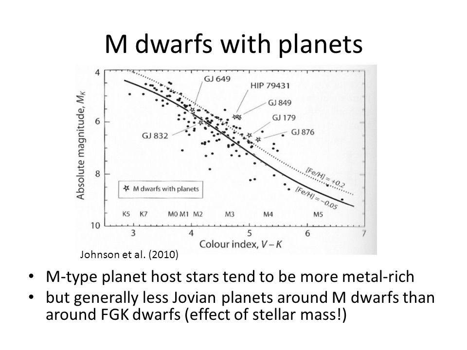 M dwarfs with planets M-type planet host stars tend to be more metal-rich but generally less Jovian planets around M dwarfs than around FGK dwarfs (effect of stellar mass!) Johnson et al.