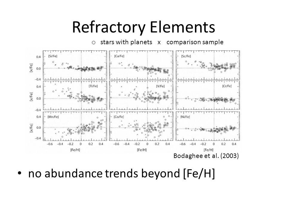Refractory Elements no abundance trends beyond [Fe/H] Bodaghee et al. (2003) o stars with planetsxcomparison sample