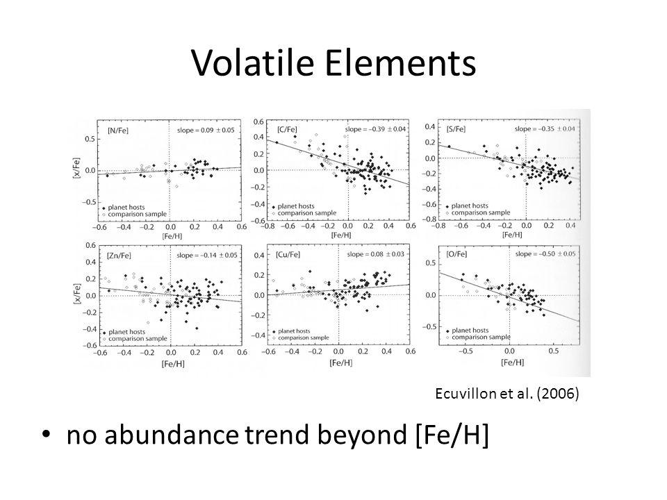 Volatile Elements no abundance trend beyond [Fe/H] Ecuvillon et al. (2006)