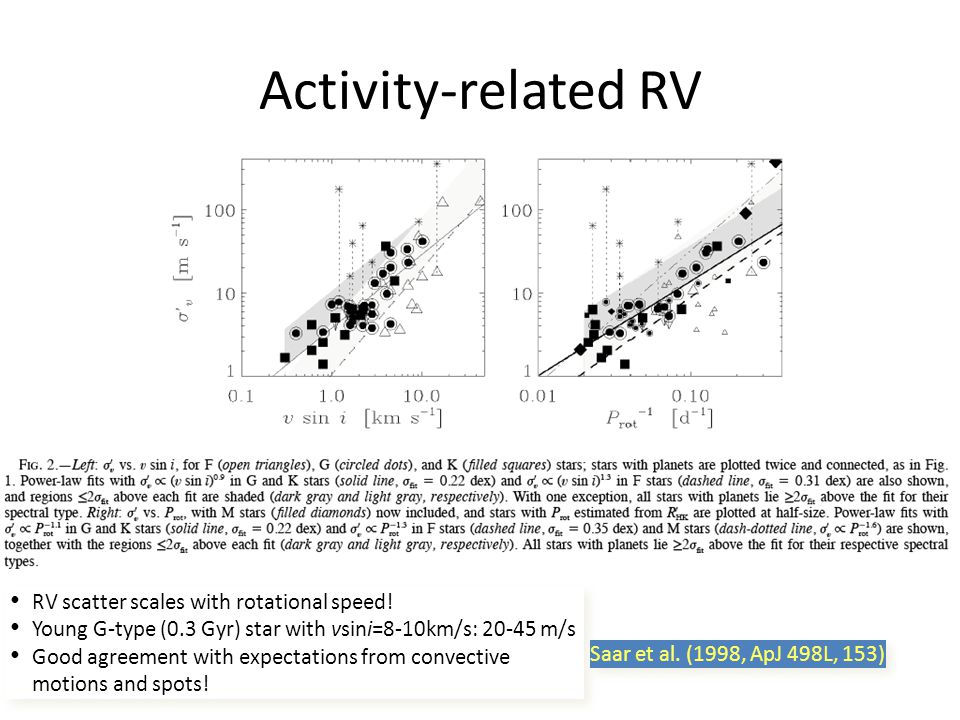 Activity-related RV RV scatter scales with rotational speed.