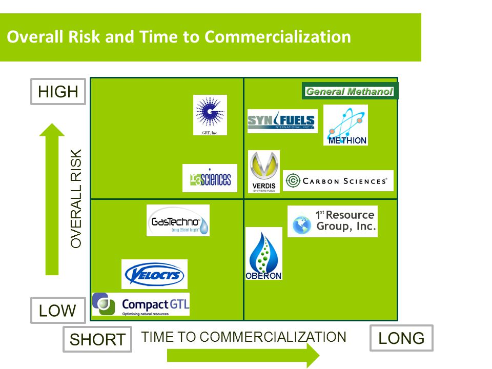Overall Risk and Time to Commercialization TIME TO COMMERCIALIZATION OVERALL RISK LONG SHORT HIGH LOW METHION OBERON