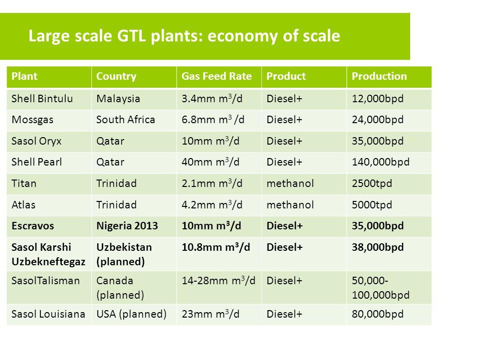 Large scale GTL plants: economy of scale PlantCountryGas Feed RateProductProduction Shell BintuluMalaysia3.4mm m 3 /dDiesel+12,000bpd MossgasSouth Afr