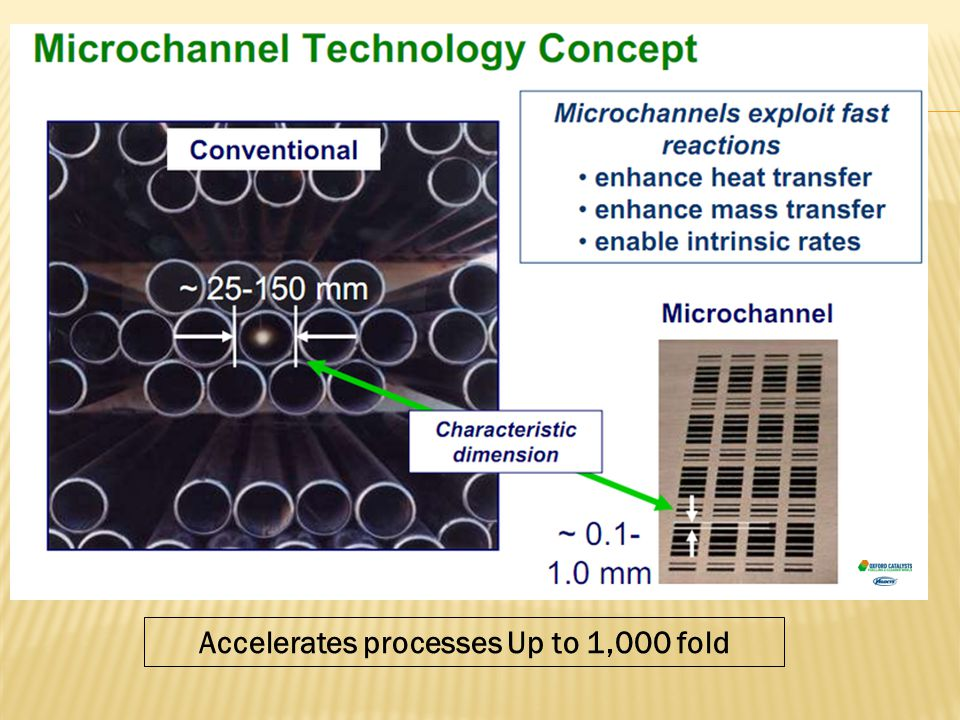 Accelerates processes Up to 1,000 fold