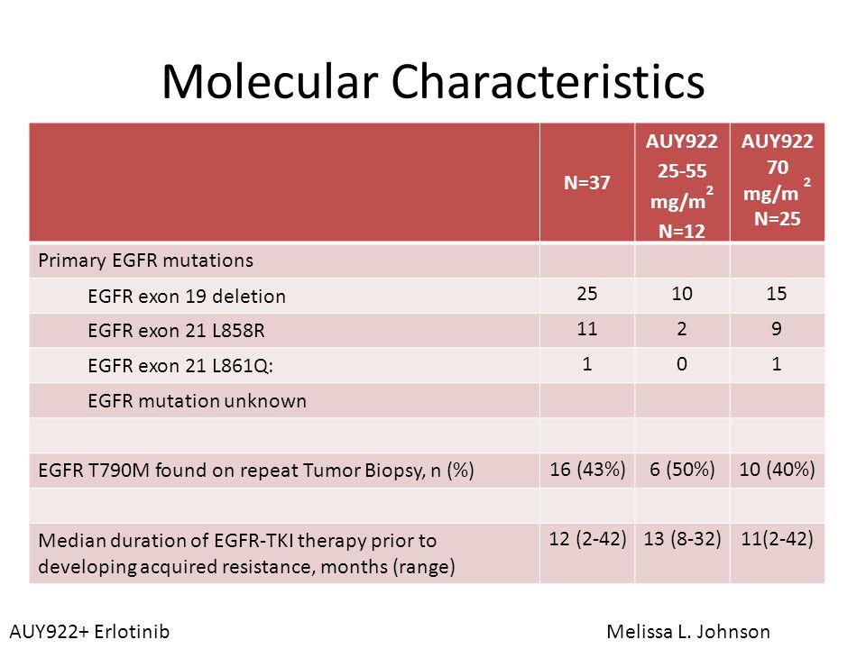 Molecular Characteristics N=37 AUY922 25-55 mg/m 2 N=12 AUY922 70 mg/m 2 N=25 Primary EGFR mutations EGFR exon 19 deletion 251015 EGFR exon 21 L858R 1