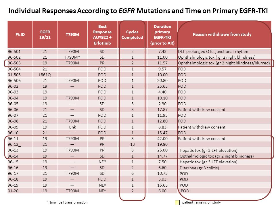 Pt ID EGFR 19/21 T790M Best Response AUY922 + Erlotinib Cycles Completed Duration primary EGFR-TKI (prior to AR) 96-501 21T790MSD 2 7.43 DLT-prolonged