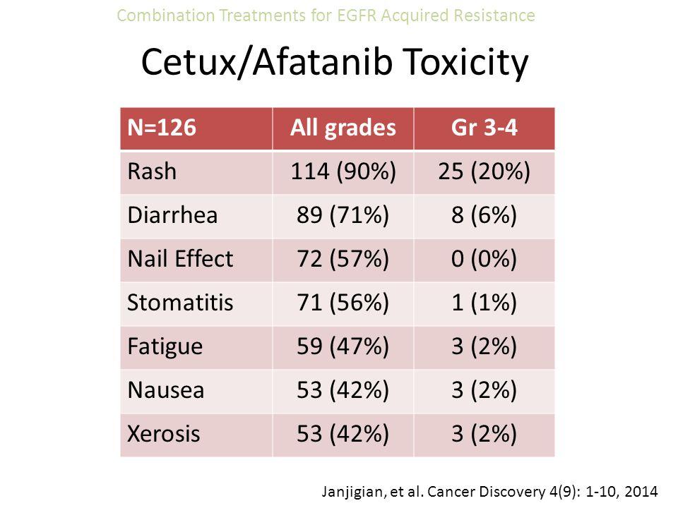 Cetux/Afatanib Toxicity N=126All gradesGr 3-4 Rash114 (90%)25 (20%) Diarrhea89 (71%)8 (6%) Nail Effect72 (57%)0 (0%) Stomatitis71 (56%)1 (1%) Fatigue5