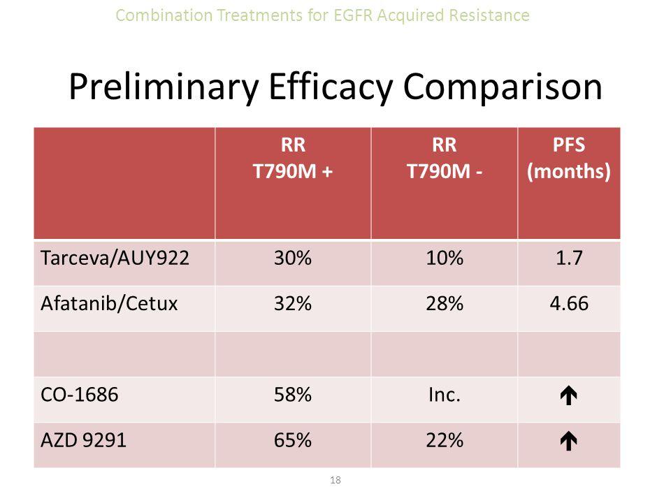 Preliminary Efficacy Comparison RR T790M + RR T790M - PFS (months) Tarceva/AUY92230%10%1.7 Afatanib/Cetux32%28%4.66 CO-168658%Inc.  AZD 929165%22% 