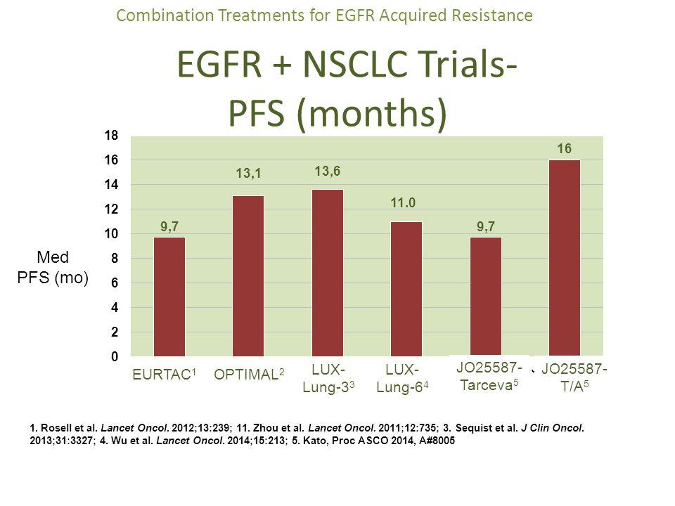 EGFR + NSCLC Trials- PFS (months) 1. Rosell et al. Lancet Oncol. 2012;13:239; 11. Zhou et al. Lancet Oncol. 2011;12:735; 3. Sequist et al. J Clin Onco
