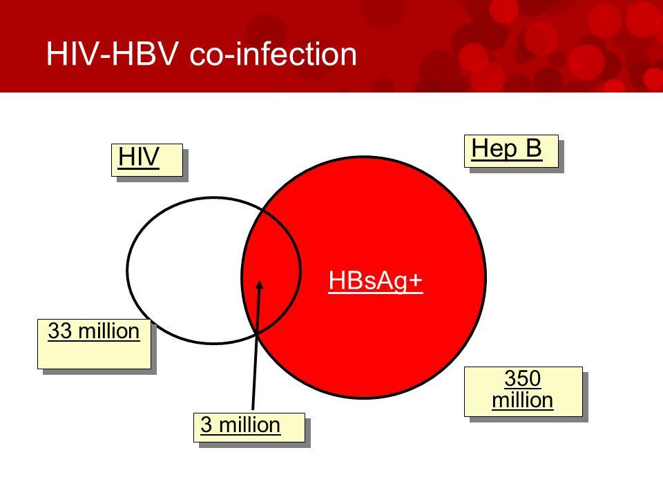 TICO and HIVNAT extension study 2005 TICO (n=36) HIV NAT (n=19) 20072013 Bx HIV NAT EXTENSION – TDF (n=48) Bx PBMC + + + + +