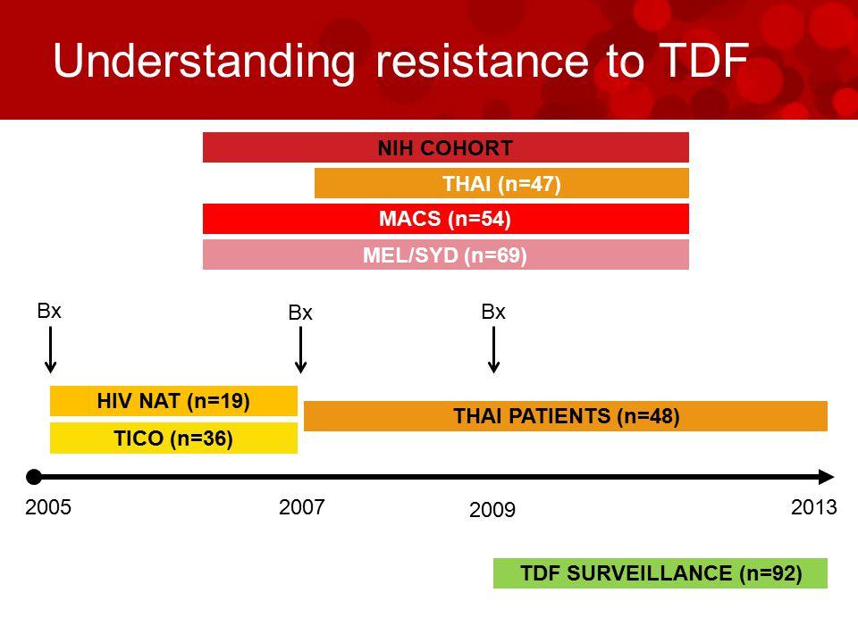 Understanding resistance to TDF 2005 TICO (n=36) HIV NAT (n=19) THAI PATIENTS (n=48) 20072013 Bx NIH COHORT THAI (n=47) MACS (n=54) MEL/SYD (n=69) 2009 TDF SURVEILLANCE (n=92)