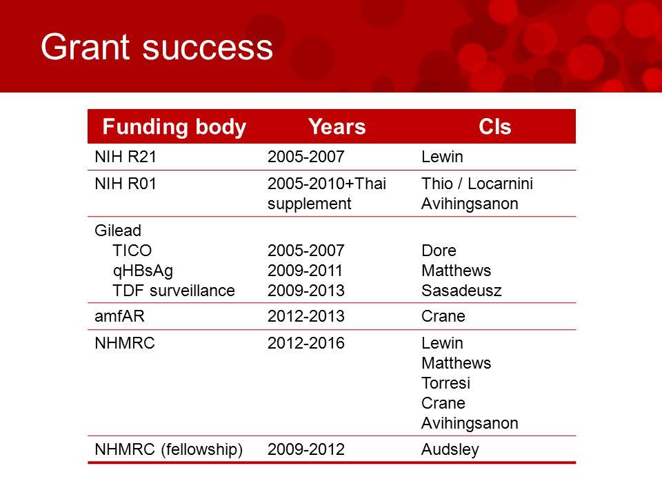 Grant success Funding bodyYearsCIs NIH R212005-2007Lewin NIH R012005-2010+Thai supplement Thio / Locarnini Avihingsanon Gilead TICO qHBsAg TDF surveillance 2005-2007 2009-2011 2009-2013 Dore Matthews Sasadeusz amfAR2012-2013Crane NHMRC2012-2016Lewin Matthews Torresi Crane Avihingsanon NHMRC (fellowship)2009-2012Audsley