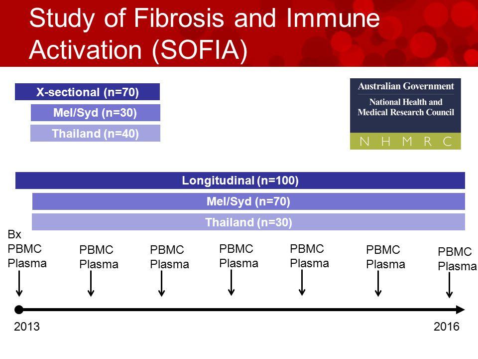 Study of Fibrosis and Immune Activation (SOFIA) 2013 X-sectional (n=70) 2016 Bx PBMC Plasma Mel/Syd (n=30) Thailand (n=40) Longitudinal (n=100) Mel/Syd (n=70) Thailand (n=30) PBMC Plasma PBMC Plasma PBMC Plasma PBMC Plasma PBMC Plasma PBMC Plasma