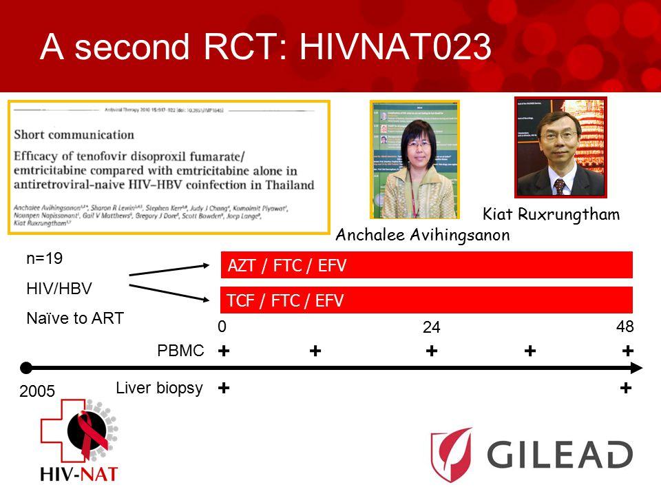 A second RCT: HIVNAT023 2005 TCF / FTC / EFV AZT / FTC / EFV n=19 HIV/HBV Naïve to ART 0 24 48 HIV NAT 023 PBMC Liver biopsy + + + + + + Anchalee Avihingsanon Kiat Ruxrungtham