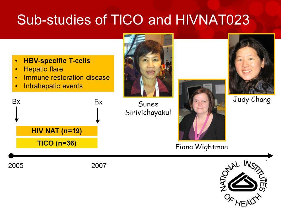 HBV specific T-cells Judy Chang Megan Crane 2005 TICO (n=36) HIV NAT (n=19) 2007