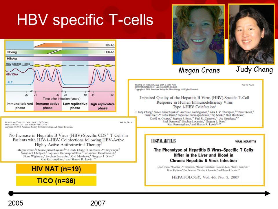 Hepatic flare and HBV-IRD 2005 TICO (n=36) HIV NAT (n=19) 2007 JID 2009:199 (1 April)