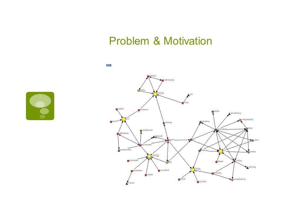 Problem & Motivation