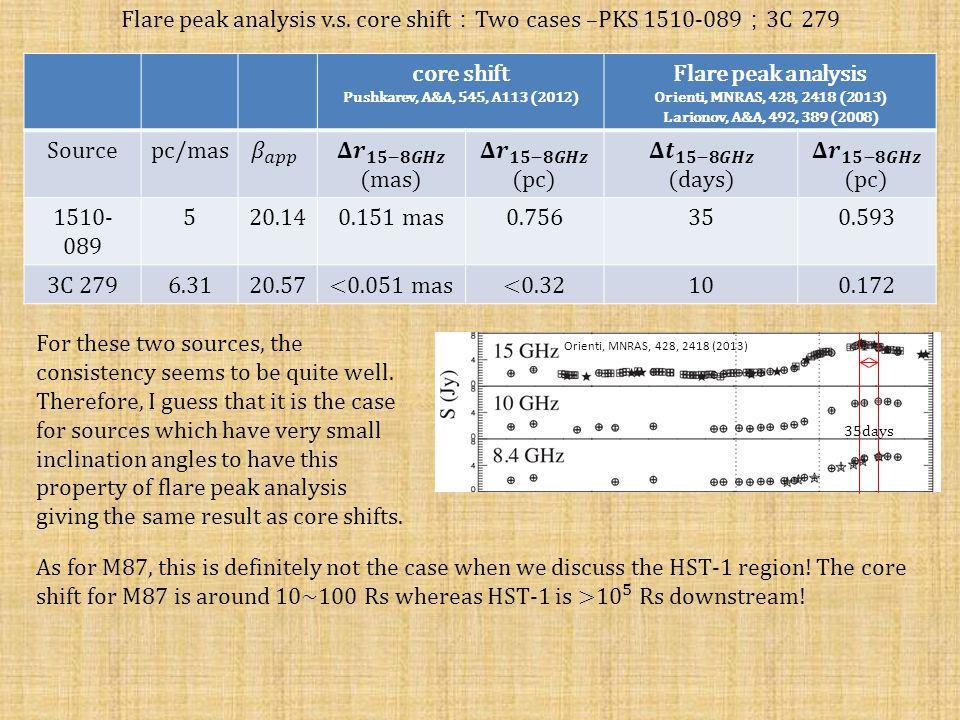 Flare peak analysis v.s.