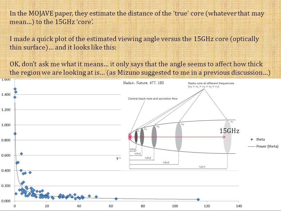 In the MOJAVE paper, they estimate the distance of the 'true' core (whatever that may mean…) to the 15GHz 'core'.