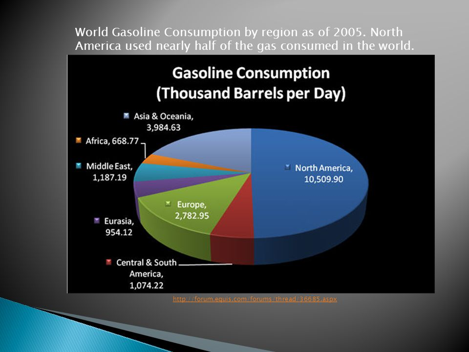 http://forum.equis.com/forums/thread/36685.aspx World Gasoline Consumption by region as of 2005.
