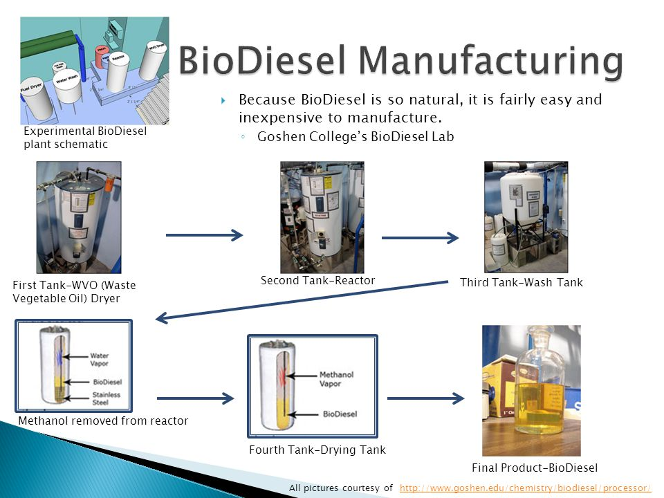  Because BioDiesel is so natural, it is fairly easy and inexpensive to manufacture.