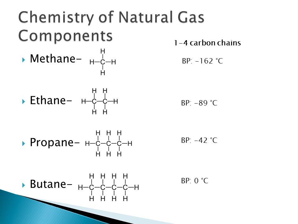 Methane-  Ethane-  Propane-  Butane- BP: -162 °C BP: -89 °C BP: -42 °C BP: 0 °C 1-4 carbon chains