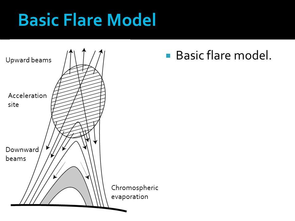  Basic flare model.