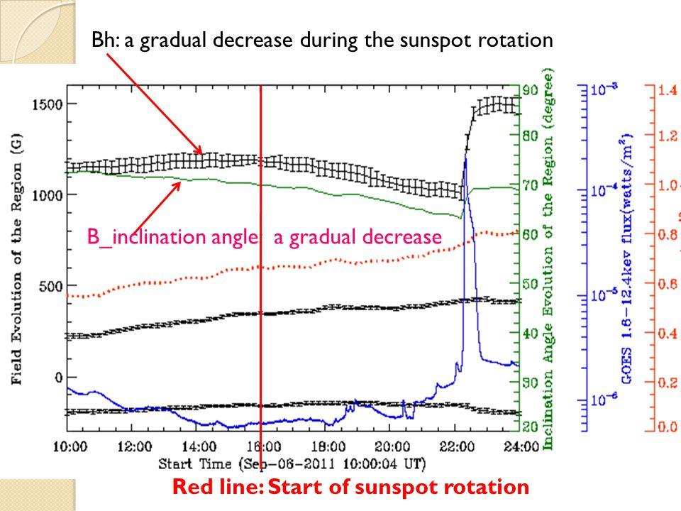 Bh: a gradual decrease during the sunspot rotation B_inclination angle: a gradual decrease Red line: Start of sunspot rotation