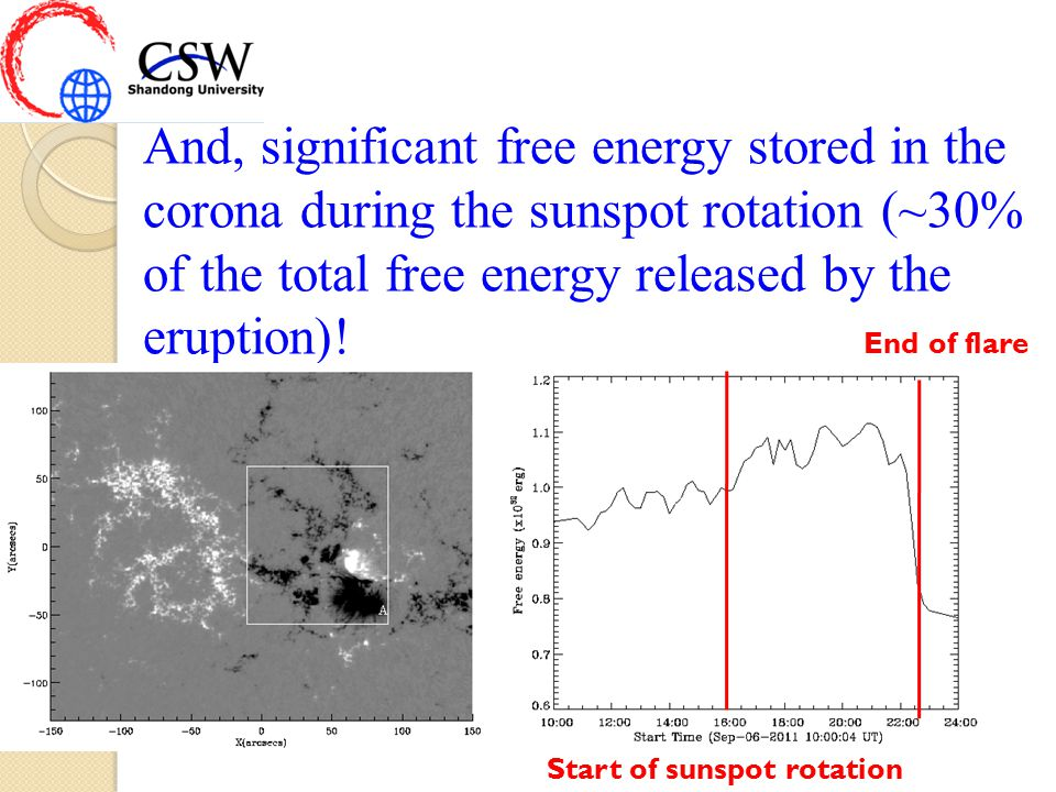 And, significant free energy stored in the corona during the sunspot rotation (~30% of the total free energy released by the eruption).