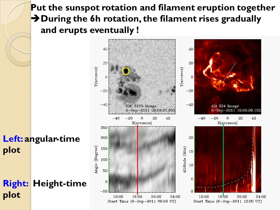 Put the sunspot rotation and filament eruption together  During the 6h rotation, the filament rises gradually and erupts eventually .