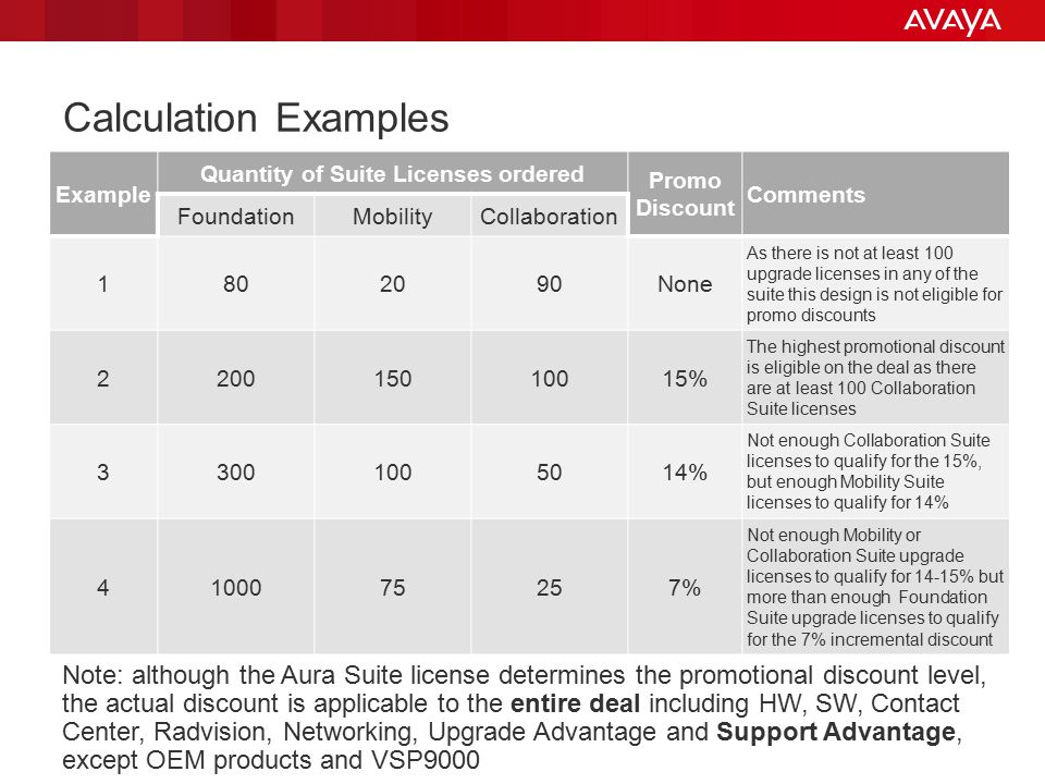 Avaya - Proprietary. Use pursuant to your signed agreement or Avaya policy. 11 Calculation Examples Example Quantity of Suite Licenses ordered Promo D