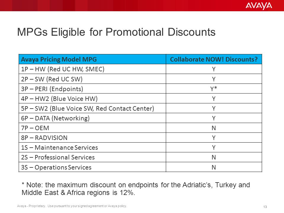 Avaya - Proprietary. Use pursuant to your signed agreement or Avaya policy. 13 MPGs Eligible for Promotional Discounts Avaya Pricing Model MPGCollabor